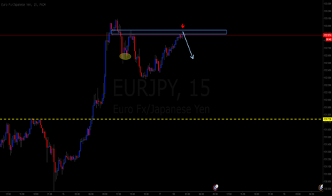 EURJPY: simple to short at bullish trend