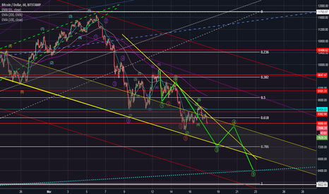 BTCUSD: Could we follow this trajectory ?