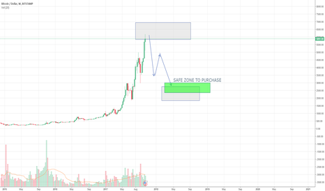 BTCUSD: Waiting for move down for good entry