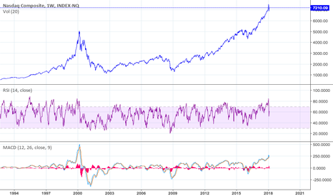 NASX: stock market is going to collapse...