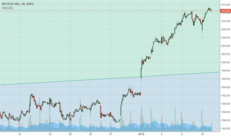 NFLX: NFLX making new all time highs premarket