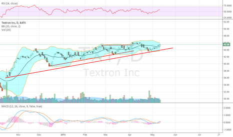 TXT: Still looks good after pullback and bounce