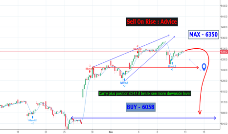 NDX: Sell On Rise - Carry plus position 6247