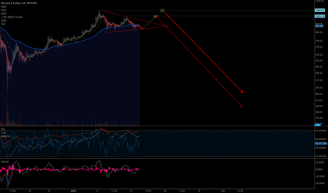 BTCUSD: Minor upside potential, but bloody rain in the forecast.