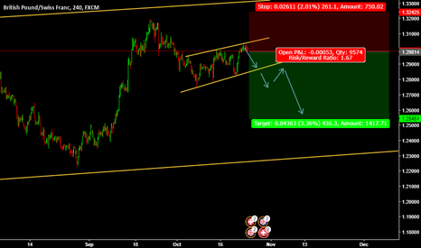 GBPCHF: Sell Entry GBPCHF @ 1.29814
