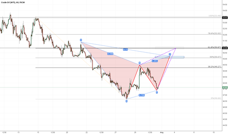USOIL: Crude Oil (WTI) Potential Short