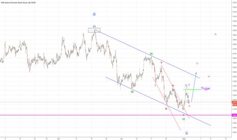 GER30: German Markets DAX 30 to head higher (Elliott Wave Analysis)