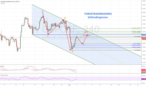 GBPCHF: GBPCHF 4th Wave move - FOREXTRADINGZONES