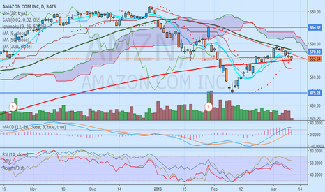 AMZN: $AMZN - Must Stay Above MA 200 if Bulls Want to Dominate