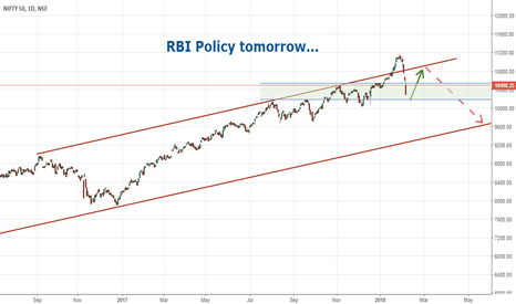 NIFTY: Nifty: RBI Policy tomorrow... Whats in for you