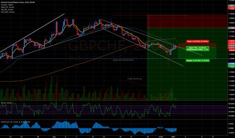 GBPCHF: GBPCHF Trend/Magic-T (UPDATE)