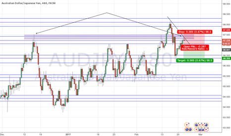 AUDJPY: AUDJPY SHORT. Have now come up to strong area of resistance.
