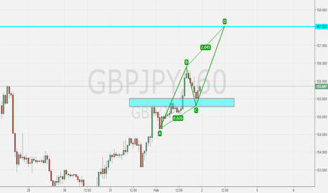GBPJPY: lagi ABCD pattern on GBPJPY H1