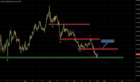 GBPJPY: WAITING FOR A CONFIRMATION TO SHORT