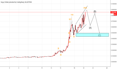 XVGUSD: Verge/USD Full wave count.