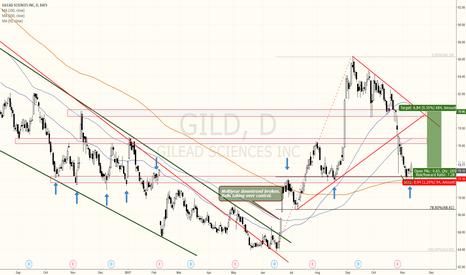 GILD: Gilead Sciences offering a beautiful long setup