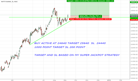 BANKNIFTY: bank nifty 1000 point target