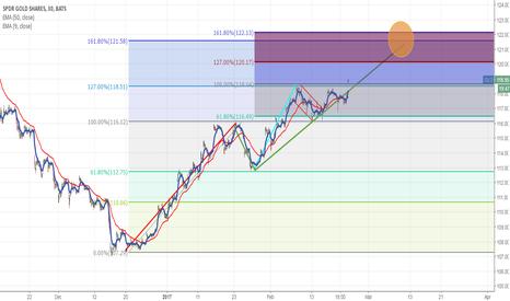 GLD: Gold up to 122 - Multiple Fibonacci patterns aligning