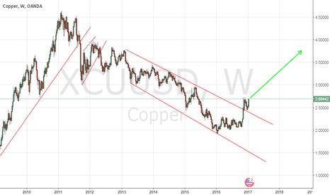 XCUUSD: Copper Weekly View