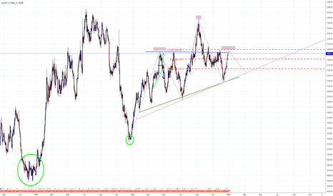 XAUUSD: Gold also on right shoulder of SHS
