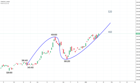 700: TECENT made an all-time high today.  What's next?