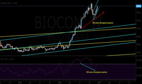 BIOCON: BIOCON still has gas left for new highs