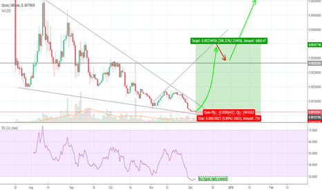 QTUMBTC: QTUM double bottom into breakout