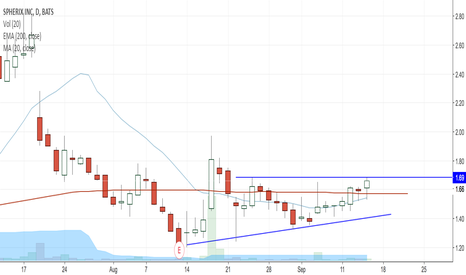 SPEX: SPEX building up for a breakout