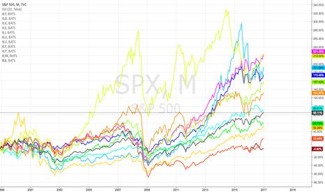 SPX: Long Term Sector Rotation