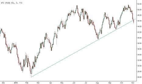 USOIL: WTI bearish trend line break
