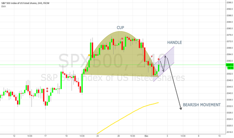 SPX500: CUP AND HANDLE