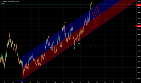 USDCAD: USDCAD needs to get back in the channel - Short for now...