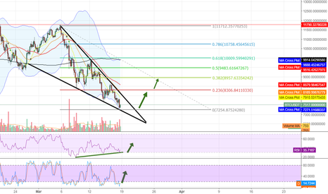 BTCUSDT: Has BTC found temporary bottom?