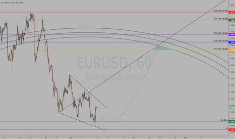 EURUSD: $EURUSD | Gwave | Model | Bullish Targets