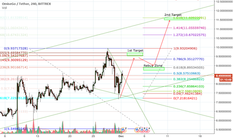 OMGUSDT: OMG Done Retracement and gooing to next FIB Levele