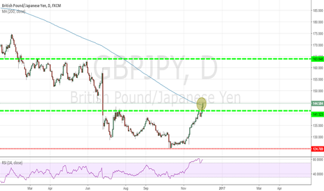 GBPJPY: wait for the retest
