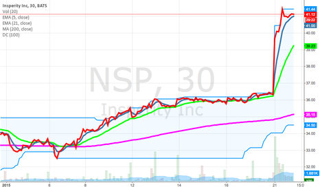 NSP: NSP Looking to go long with a stop loss at 34.50