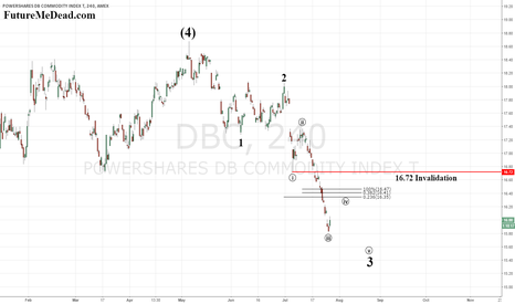 DBC: $DBC - Working Lower
