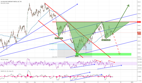 DXY: Dollar Index Head&Shoulders in process to confirmtation