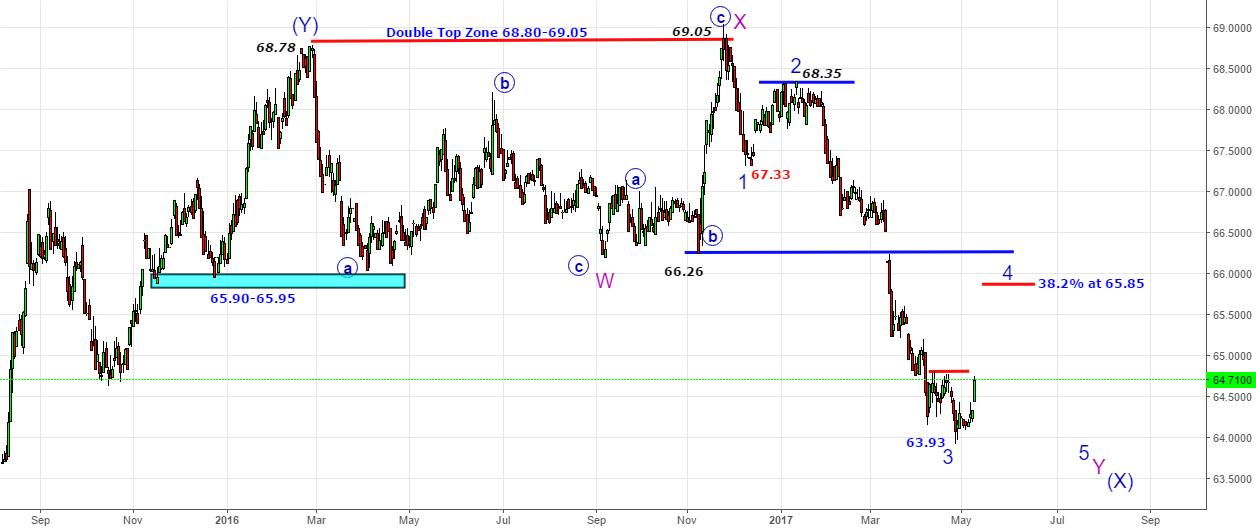 USDINR - Indian Market Barometer Part 1-Bounce Till 65.80