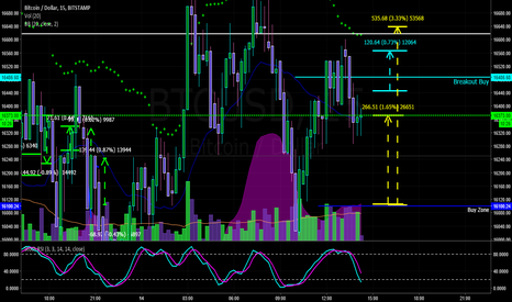 BTCUSD: $BTCUSD SCALPING ENTRY TARGETS FOR BREAKOUT AND PULL BACK