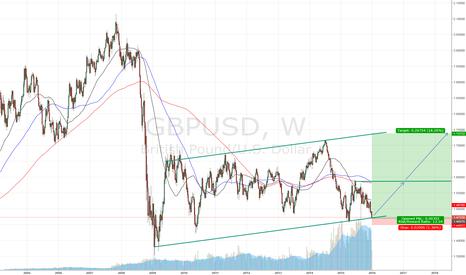 GBPUSD: Potential Long GBP/USD