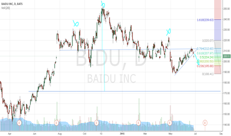 BIDU: $BIDU H & S and downtrend