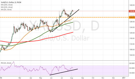 XAUUSD: Gold to continue surging to higher levels