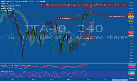 ITA40: Range trading for a mini break out on the Italian MIB