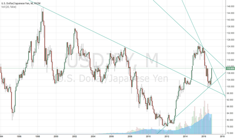 USDJPY: MAture for a retracement...
