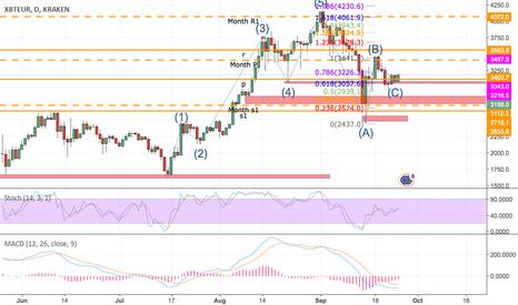 XBTEUR: Bitcoin Price correction hit on XBT VS Euro