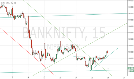 BANKNIFTY: NiftyBank - Taken support at trend line