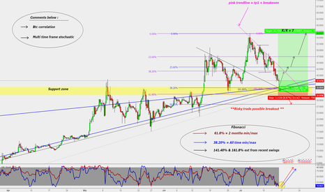 LTCUSD: LTC/USD : **Long opportunity **