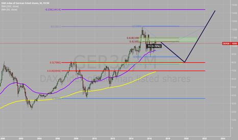 GER30: DAX to 8000 before 14'000?